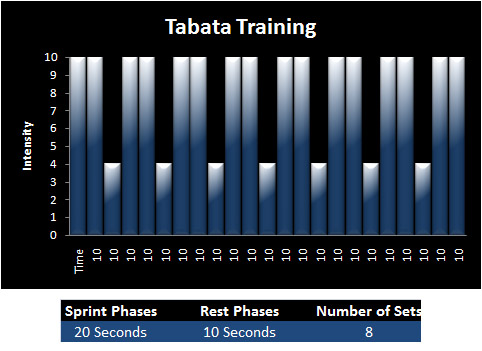 Come allenarsi con il Tabata training